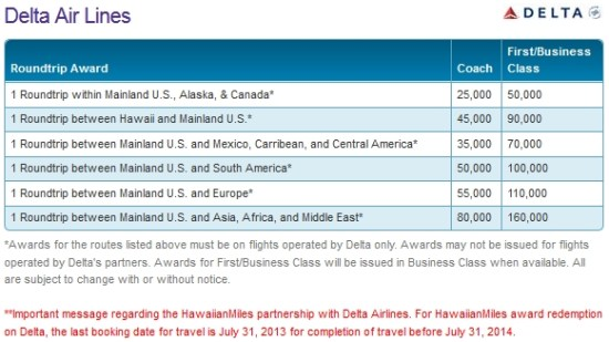 use hawaiian miles on delta new chart change