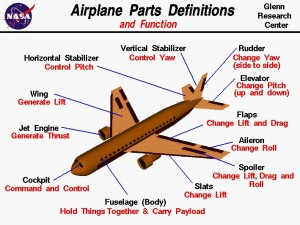 Airplane Diagram