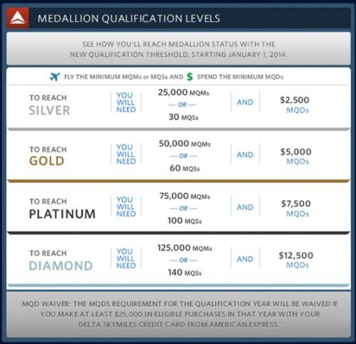 mqm plus mqd table delta airlines delta points blog