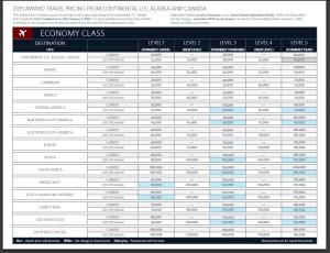 Delta Air Lines 2015 Award Chart page 1