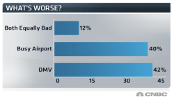 cnbc what is worse dmv or flying