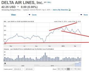 dal stock chart
