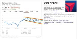 dal share price