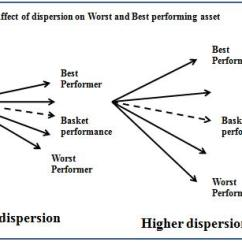 Knock In Option Payoff Diagram Guitar Wiring Diagrams 2 Humbucker 3 Way Toggle Switch Delta Quants Risk Analysis Of Worst And Best Options To Analyse The Effect Correlations Volatility On It Is Important Understand How These Factors Affect Dispersion