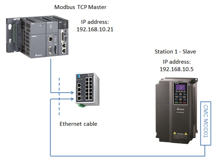 Abb Vfd Control Wiring Diagram Free Download Modbus Tcp Ip Delta Industrial Automation