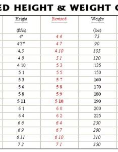 Normal height and weight also juve cenitdelacabrera rh