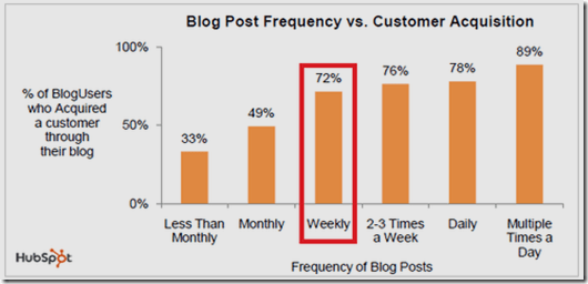 Blog post frequency vs customer acqusition