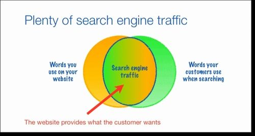 Plenty-search-engine-traffic