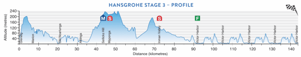 3ª etapa Tour Down Under