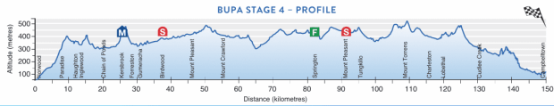 4ª etapa Tour Down Under