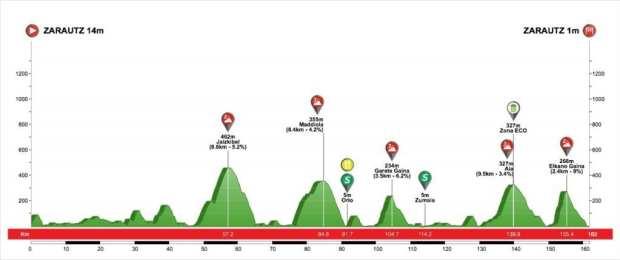 1ª Etapa Vuelta al País Vasco