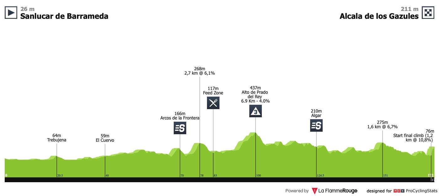 Andalucia Ciclismo Calendario.Previa Andalucia Sigue Marcando El Calendario Ciclista En
