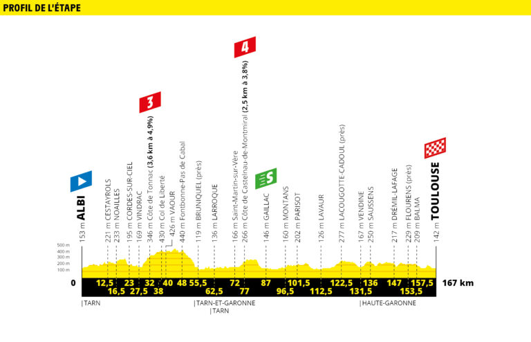 Etapa 11 Tour de Francia 2019