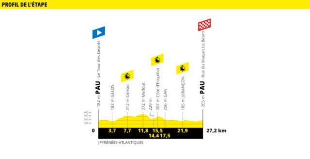 Etapa 13 Tour de Francia 2019