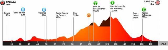 Etapa 1 Volta a Catalunya 2021