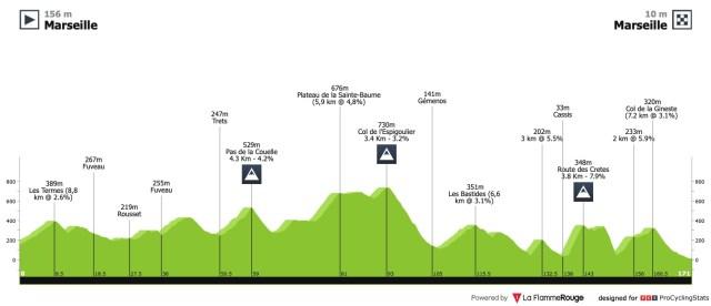 Recorrido Grand Prix Cycliste la Marseillaise