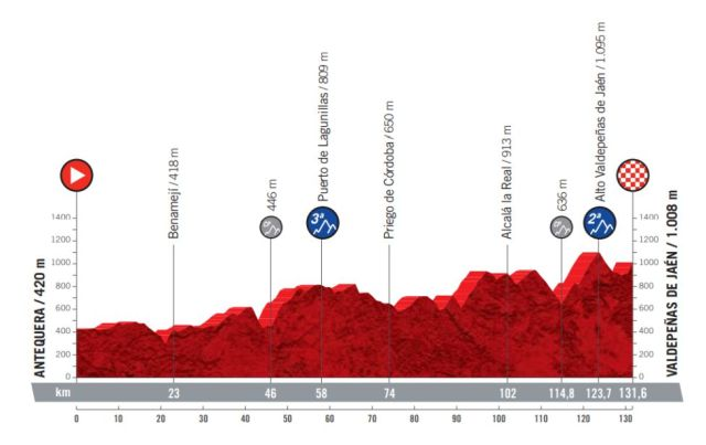 Etapa 11 Vuelta a España 2021