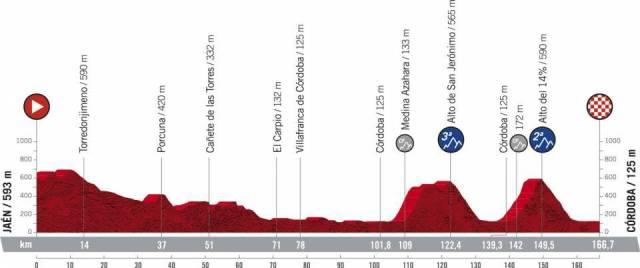 Etapa 12 Vuelta a España 2021