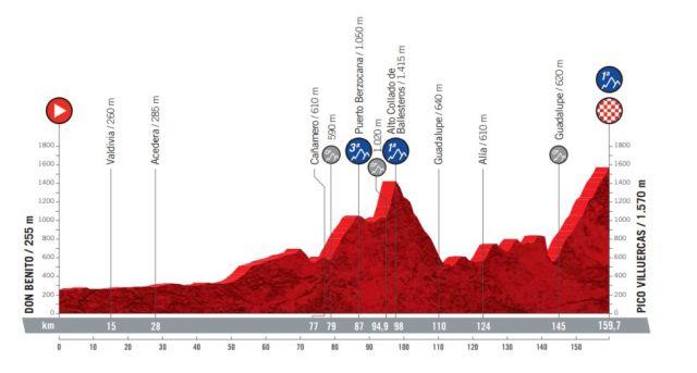 Etapa 14 Vuelta a España 2021