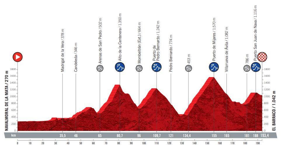 Etapa 15 Vuelta a España 2021