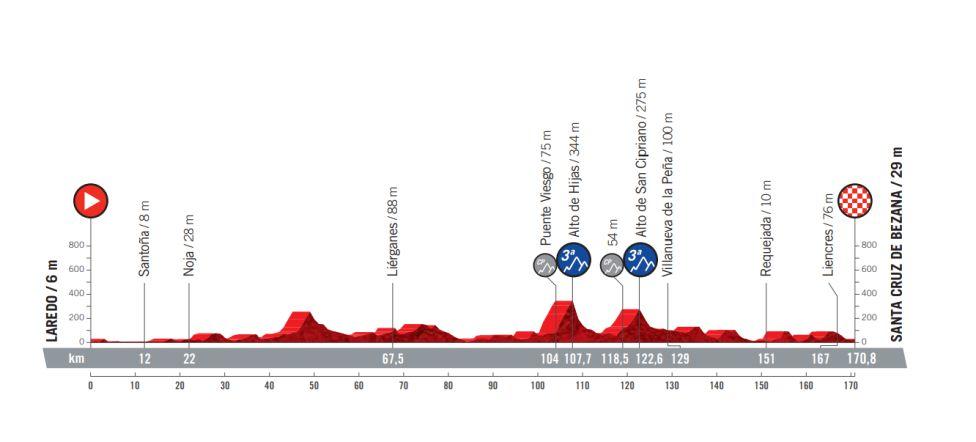 Etapa 16 Vuelta a España 2021