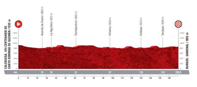 Etapa 2 Vuelta a España 2021