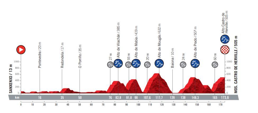 Etapa 20 Vuelta a España 2021