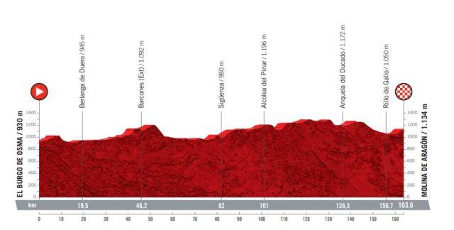 Etapa 4 Vuelta a España 2021