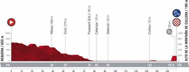 Etapa 6 Vuelta a España 2021