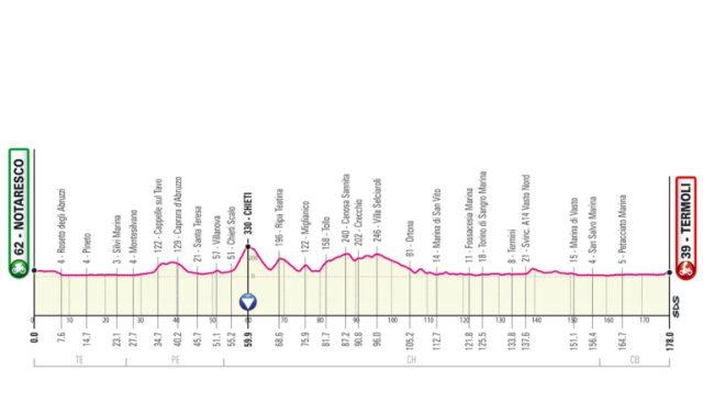 Etapa 7 Giro de Italia