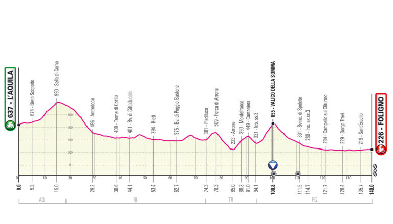Etapa 10 Giro de Italia 2021