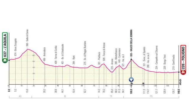 Etapa 10 Giro de Italia