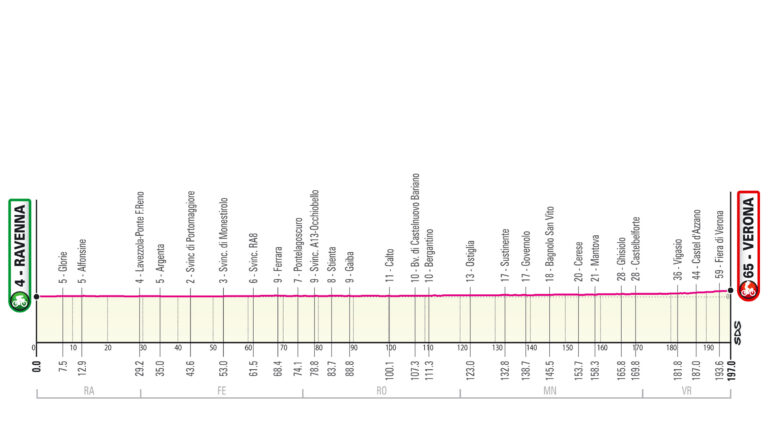 Etapa 13 Giro de Italia 2021