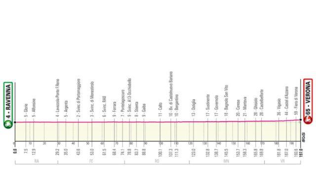 Etapa 13 Giro de Italia