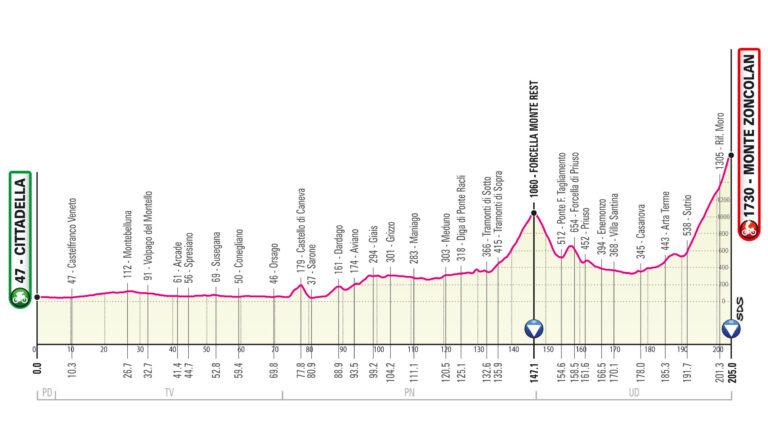 Etapa 14 Giro de Italia 2021