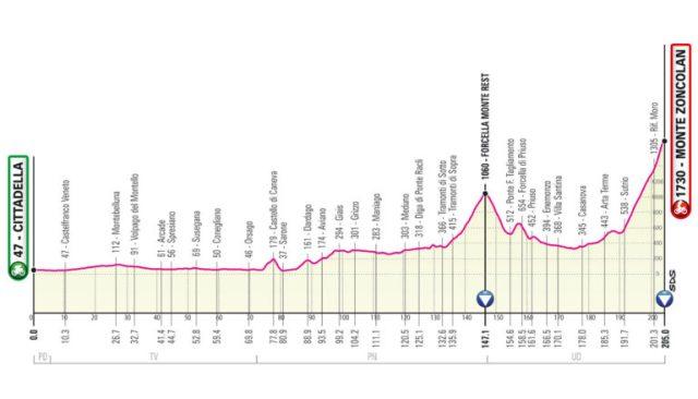 Etapa 14 Giro de Italia