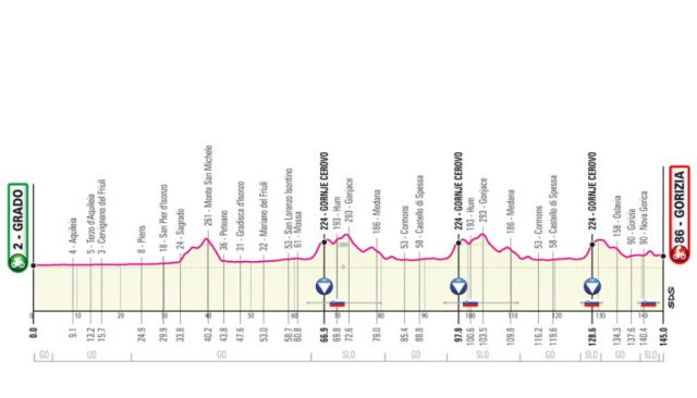 Etapa 15 Giro de Italia