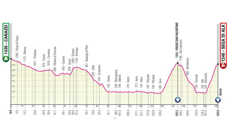 Etapa 17 Giro de Italia 2021