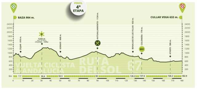 Etapa 4 Vuelta a Andalucía