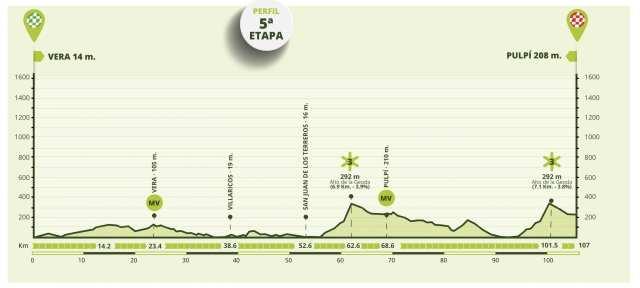 Etapa 5 Vuelta a Andalucía