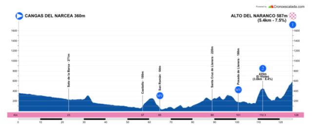 Etapa 3 Vuelta a Asturias 2021