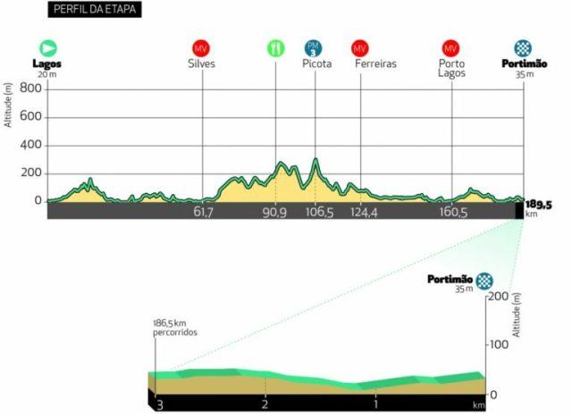Etapa 1 Vuelta al Algarve 2021