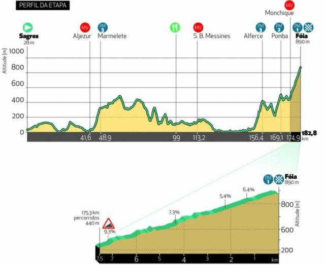 Etapa 2 Vuelta al Algarve 2021