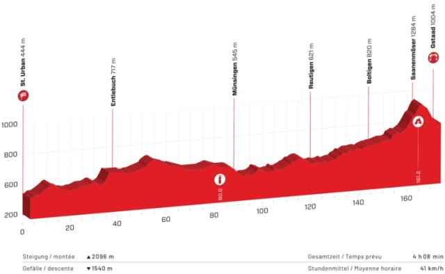 Etapa 4 Tour de Suiza 2021