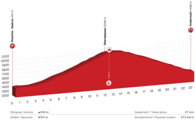 Etapa 7 Tour de Suiza 2021