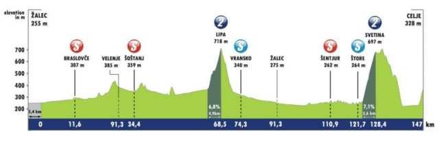 Etapa 2 Tour de Eslovenia 2021