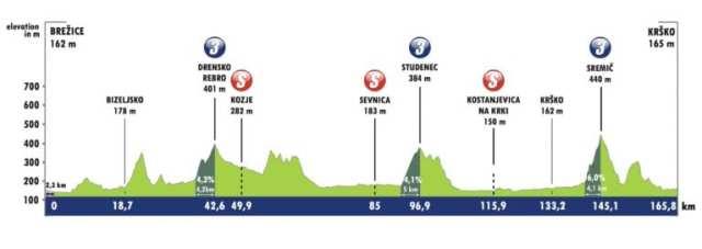 Etapa 3 Tour de Eslovenia 2021