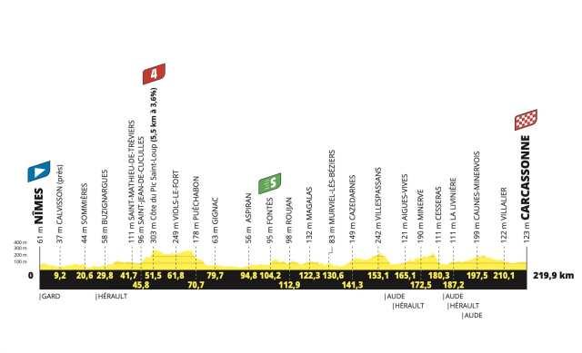 Etapa 13 Tour de Francia 2021