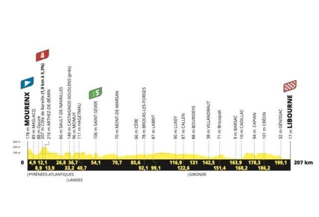 Etapa 19 Tour de Francia 2021
