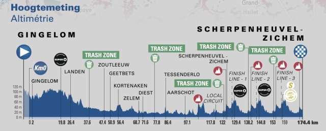 Etapa 3 Tour de Bélgica 2021